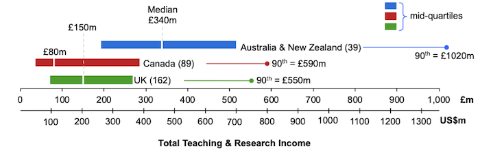 Figure 1 Comparison of university annual income (scale) by region