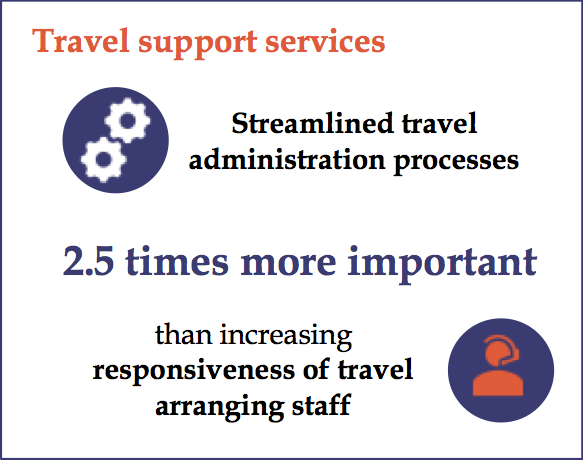 Travel Support Services